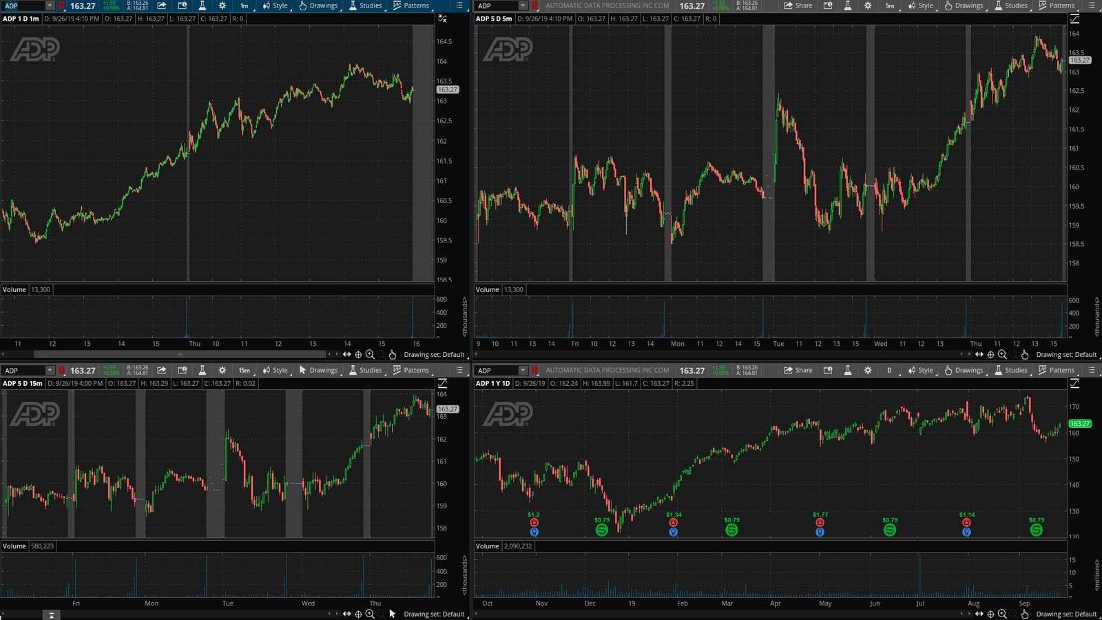 ADP акция на фондовой бирже