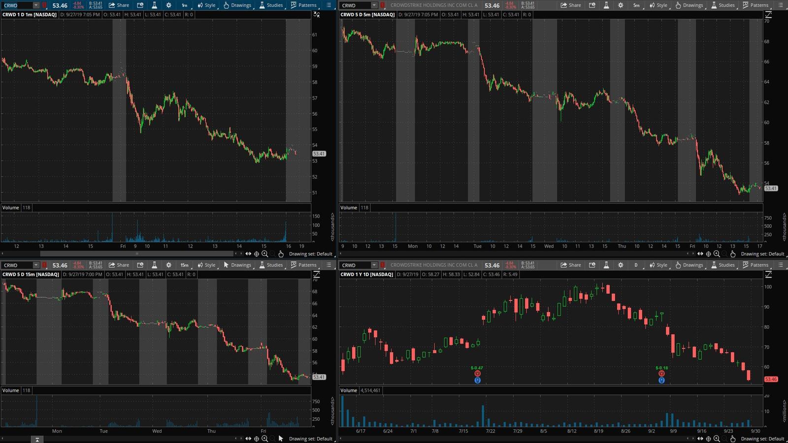 CRWD акция на фондовой бирже