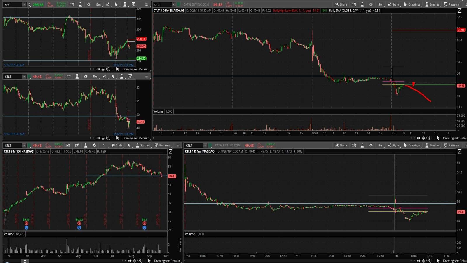 CTLT акция на фондовой бирже