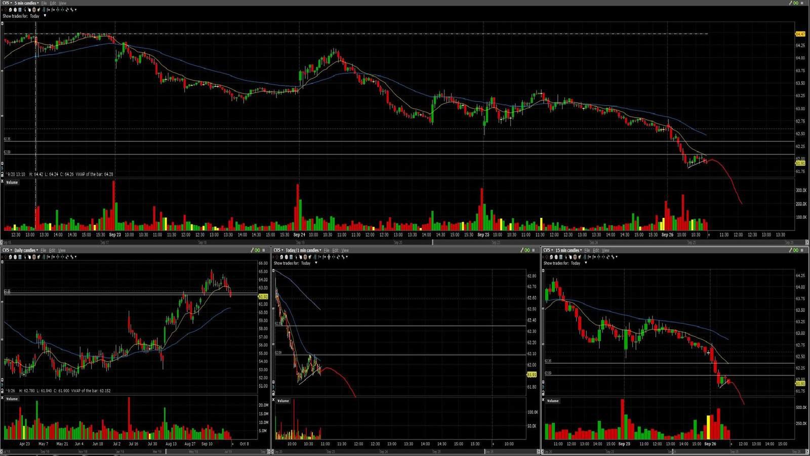 CVS акция на фондовой бирже