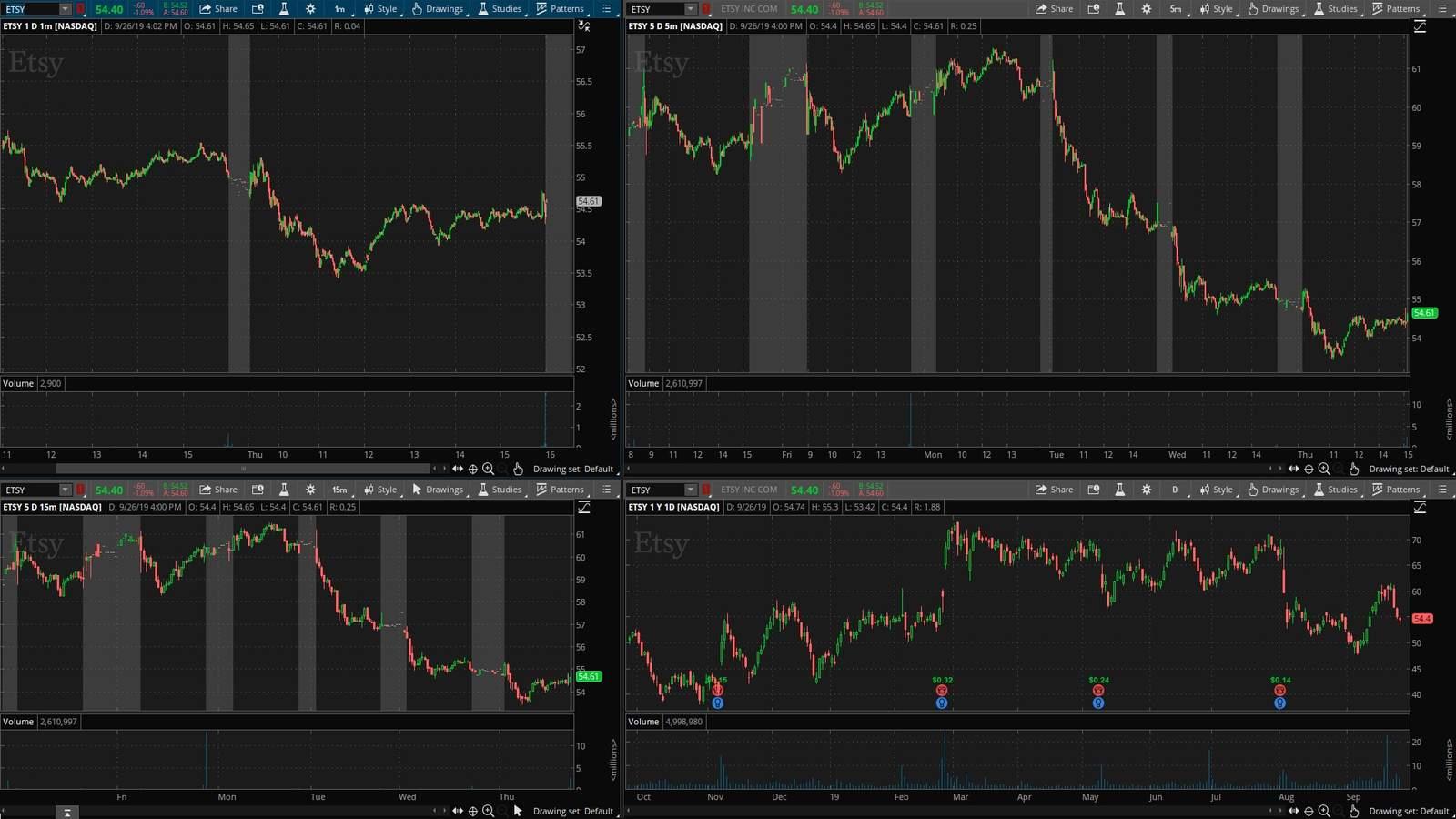 ETSY акция на фондовой бирже