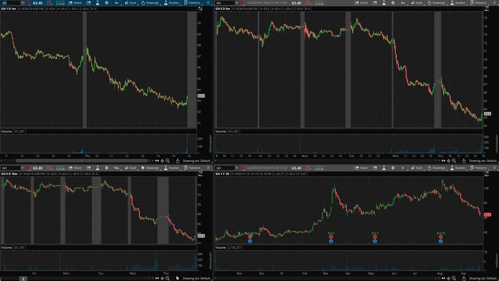 GH акция на фондовой бирже