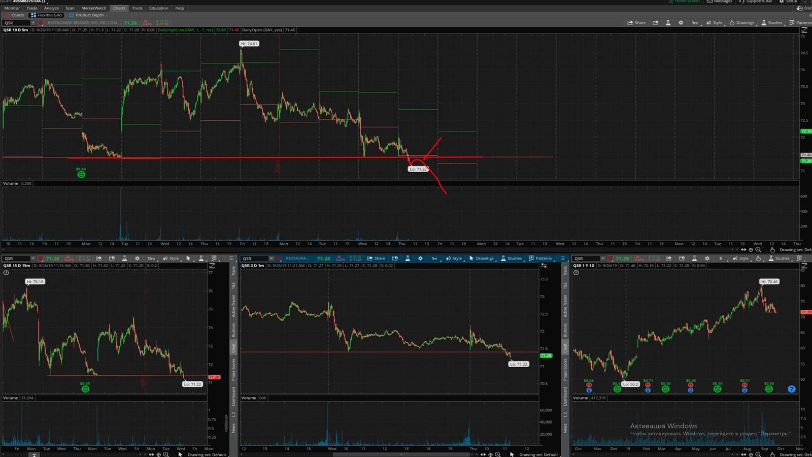 QSR акция на фондовой бирже