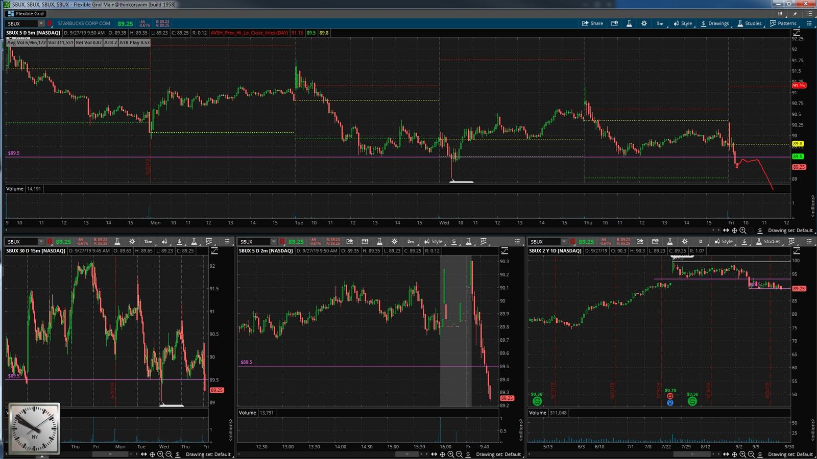 SBUX акция на фондовой бирже
