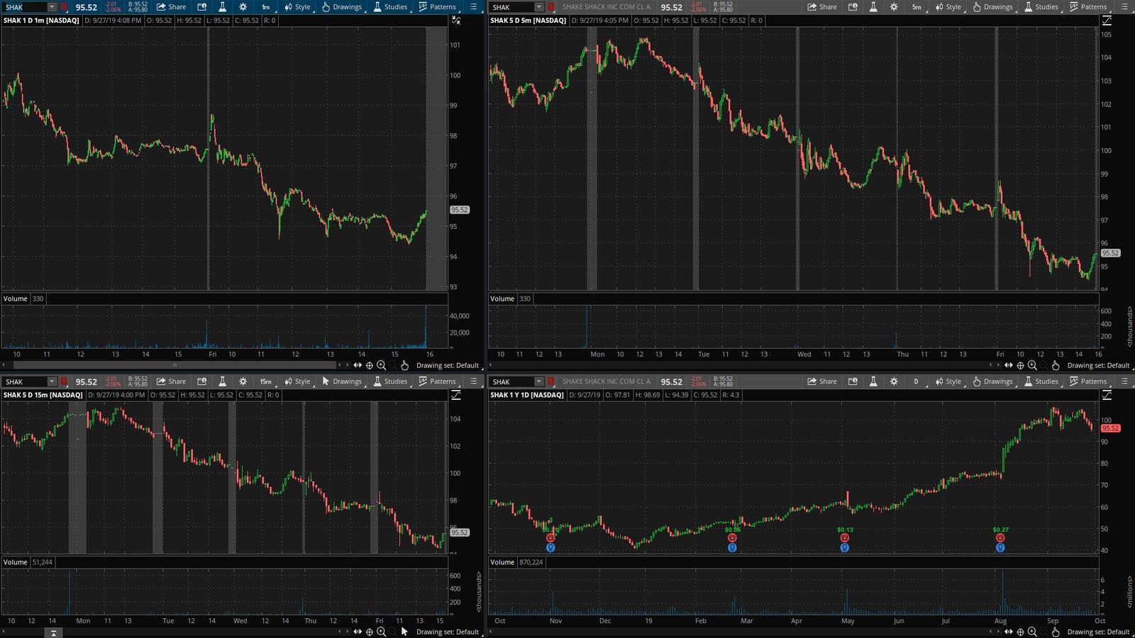 SHAK акция на фондовой бирже