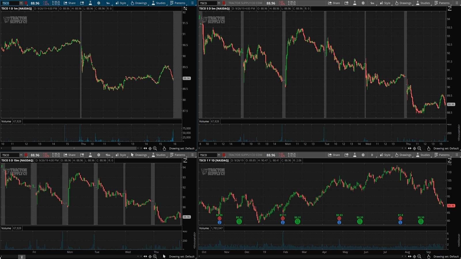 TSCO акция на фондовой бирже