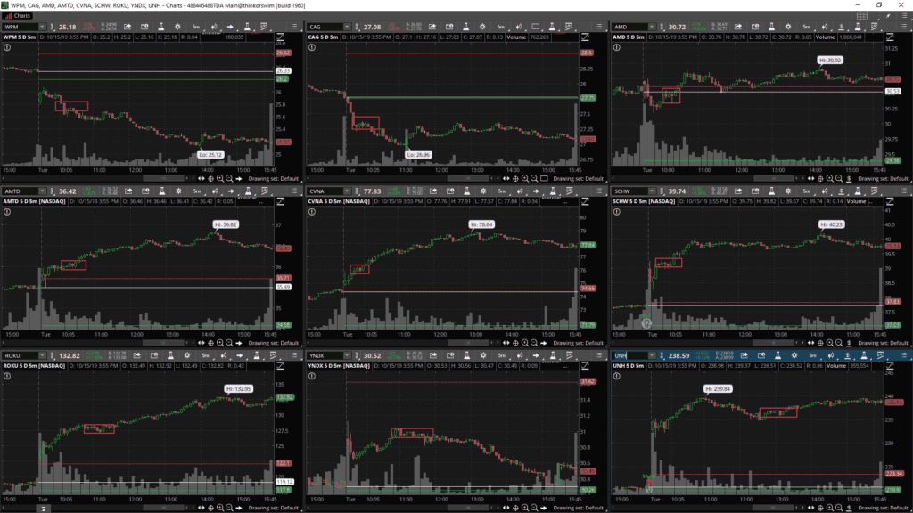 Биржевые графики WPM, CAG, AMD, AMTD, CVNA, SCHW, ROKU, YNDX, UNH