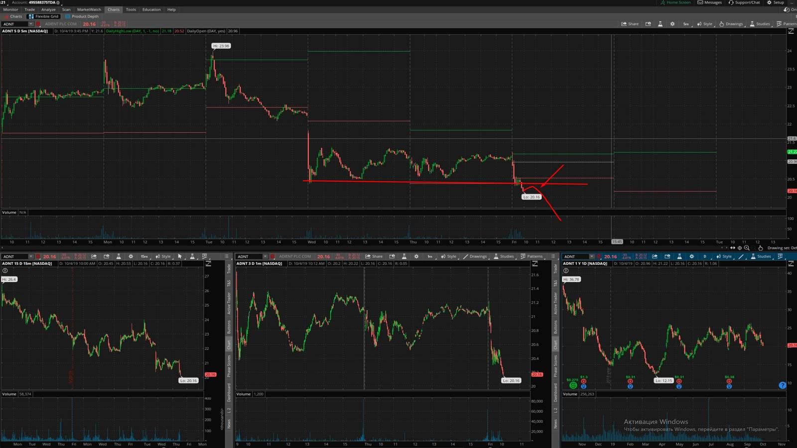 ADNT акция на фондовой бирже