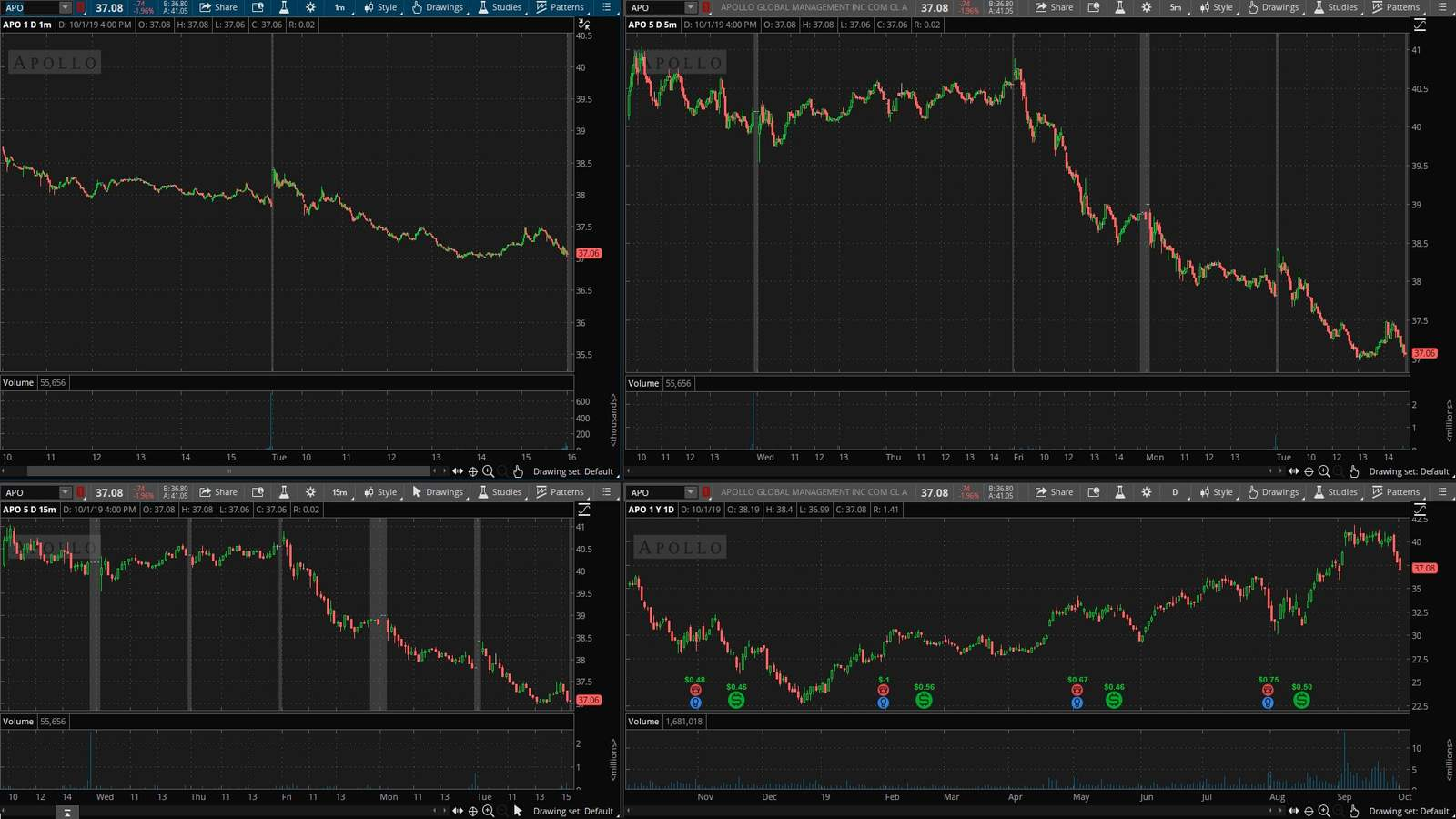 APO акция на фондовой бирже