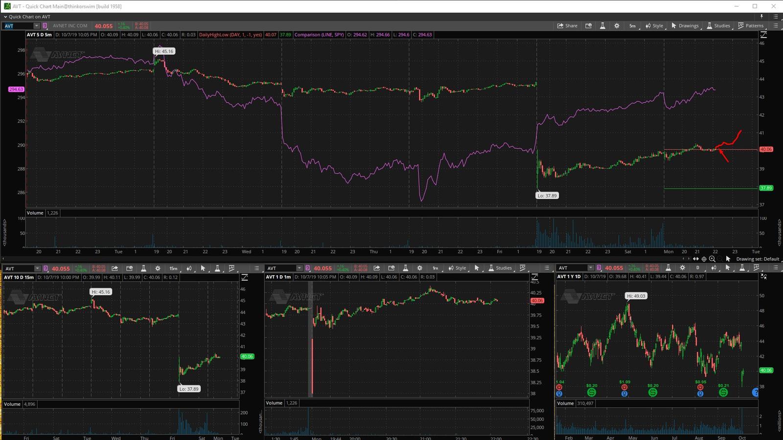 AVT - график акции на фондовой бирже
