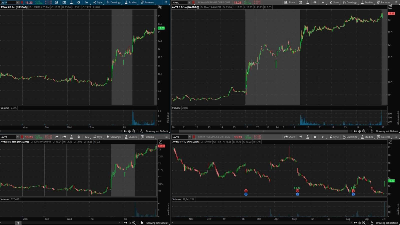AVVA акция на фондовой бирже