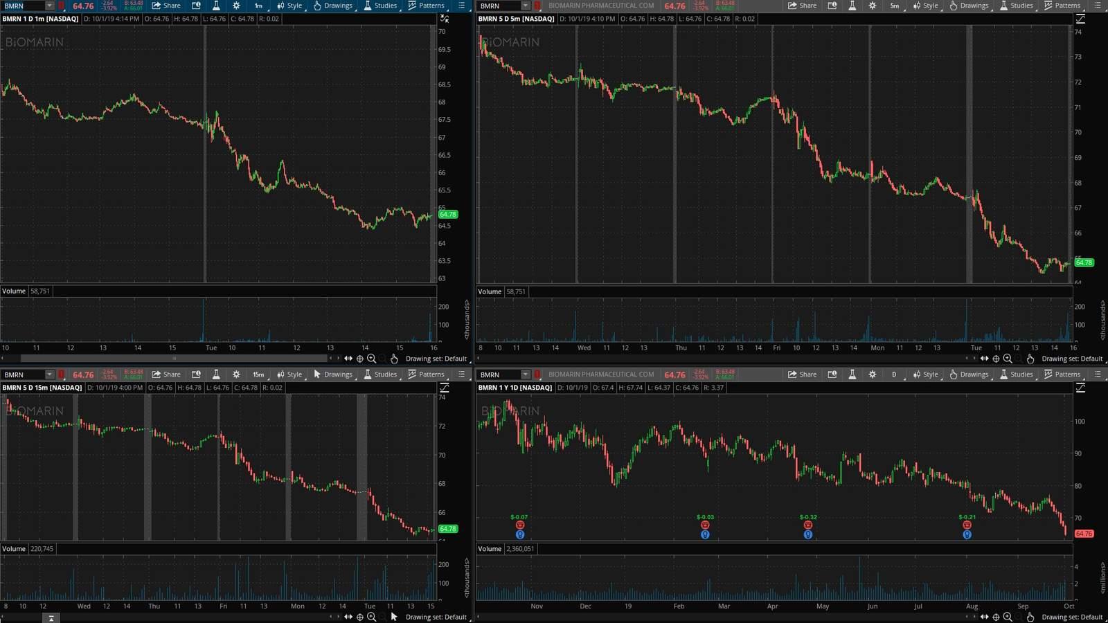 BMRN акция на фондовой бирже