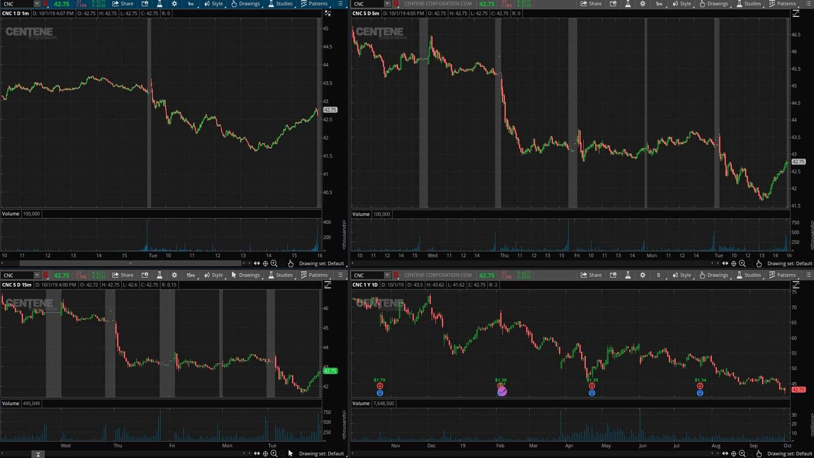 CNC акция на фондовой бирже