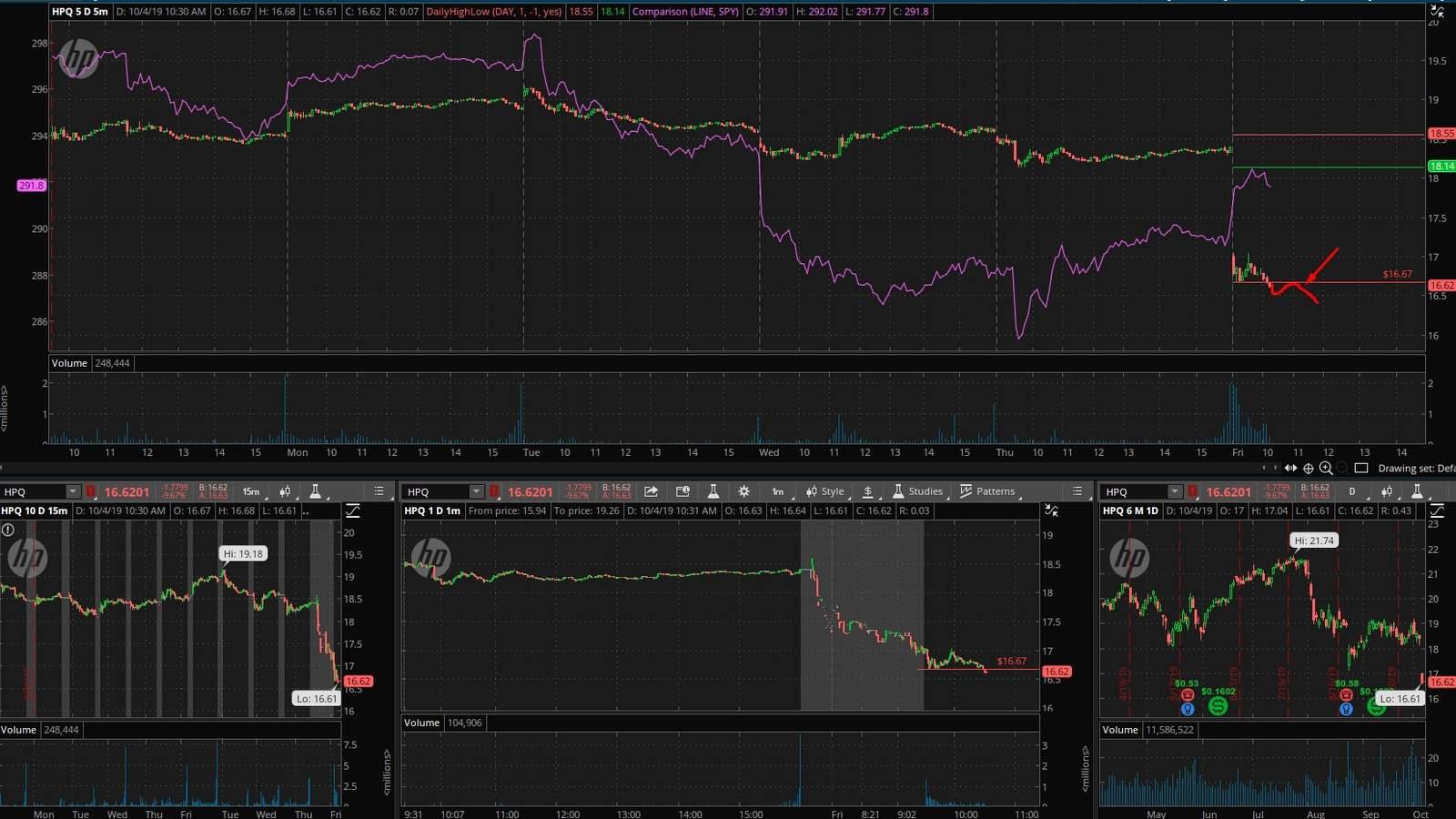 HPQ акция на фондовой бирже