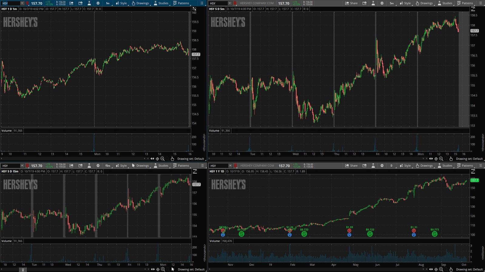 HSY - график акции на фондовой бирже