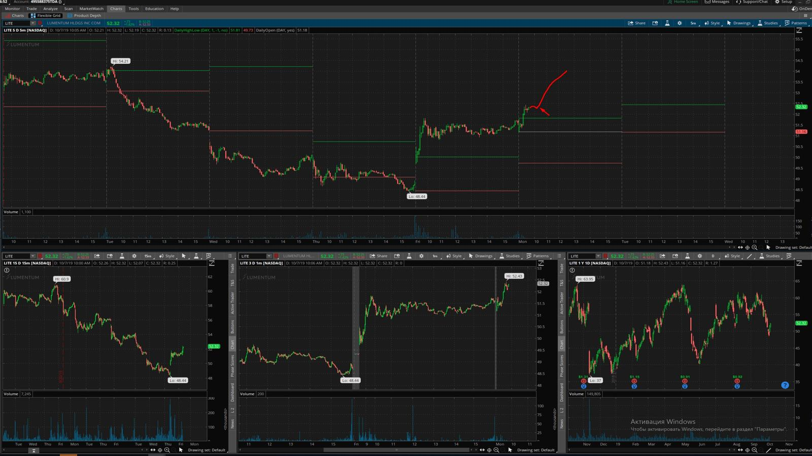 LITE - график акции на фондовой бирже