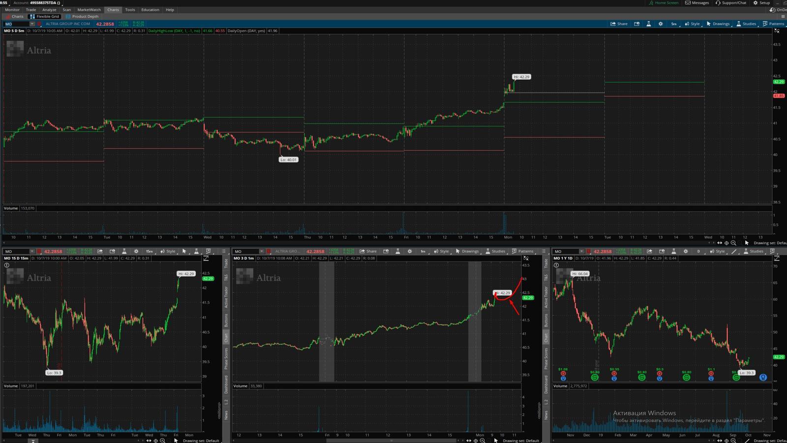 MO - график акции на фондовой бирже