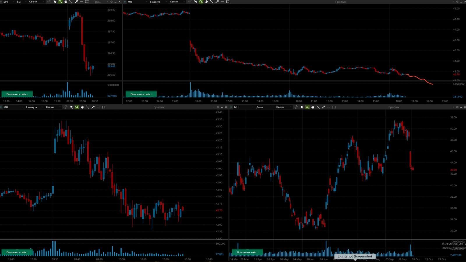 MU акция на фондовой бирже