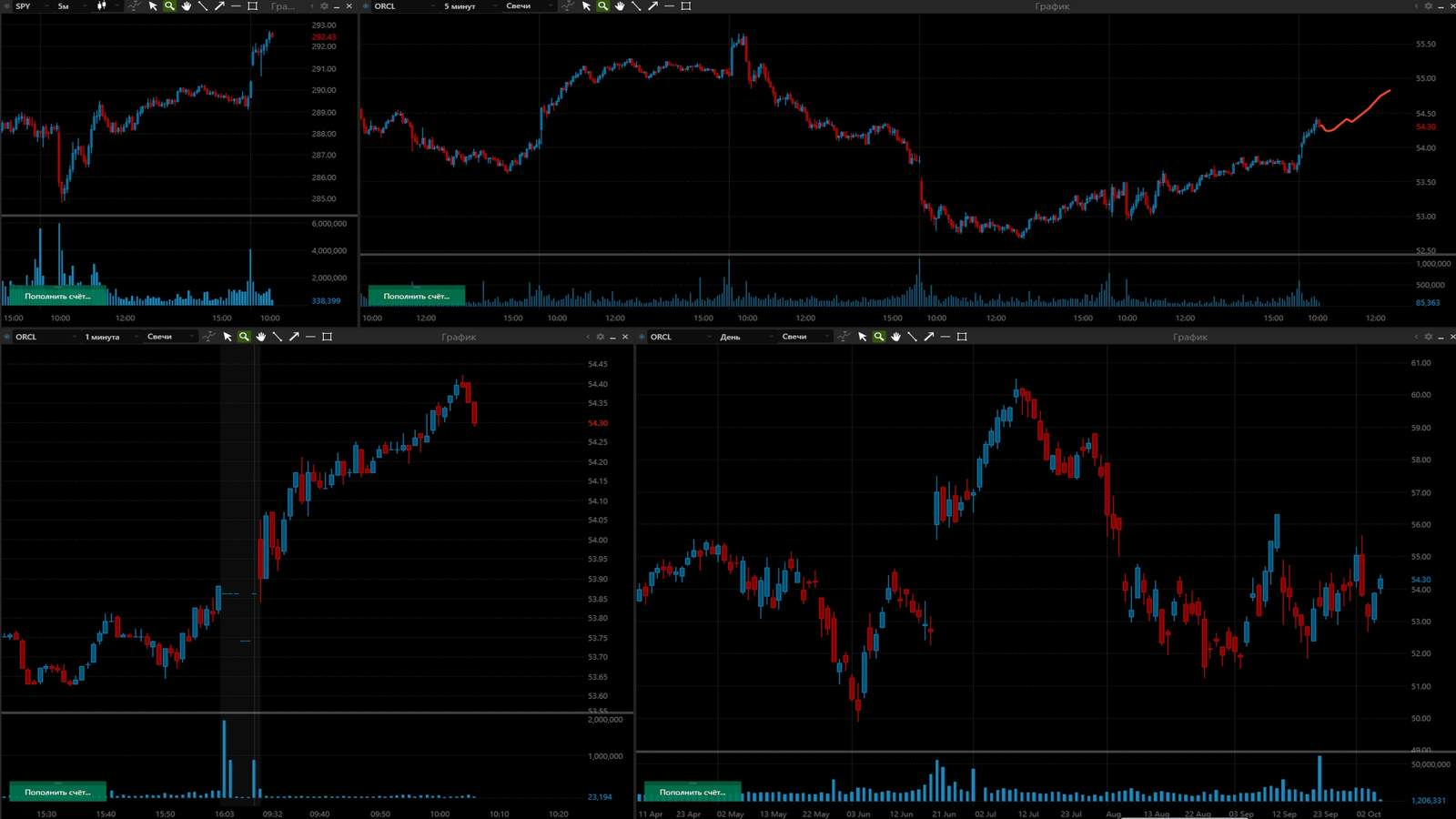 ORCL акция на фондовой бирже