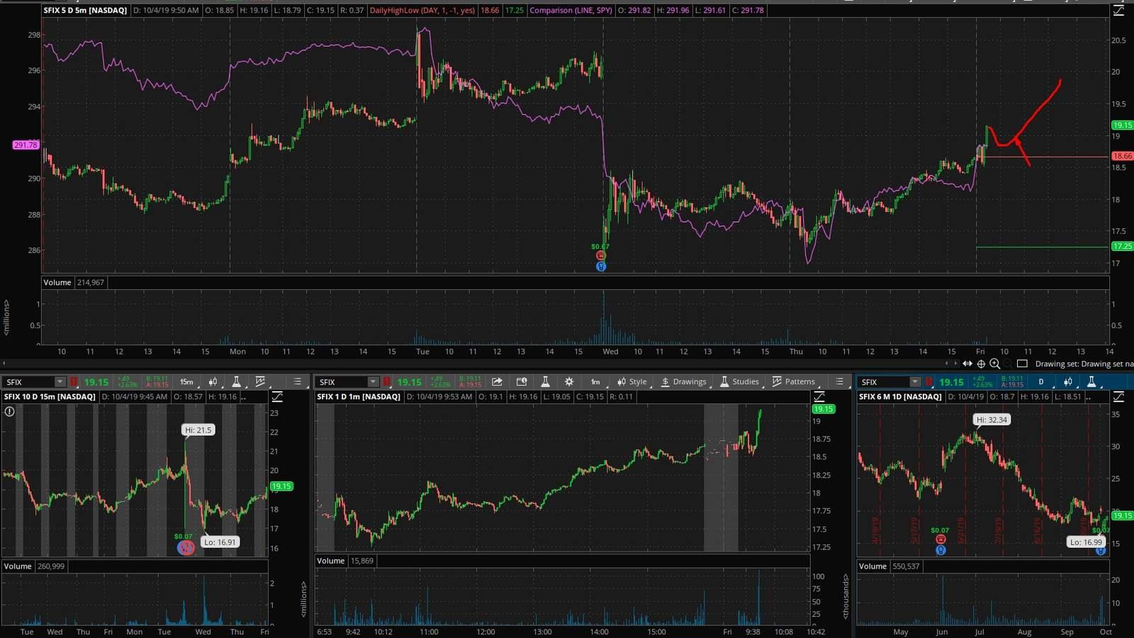 SFIX акция на фондовой бирже