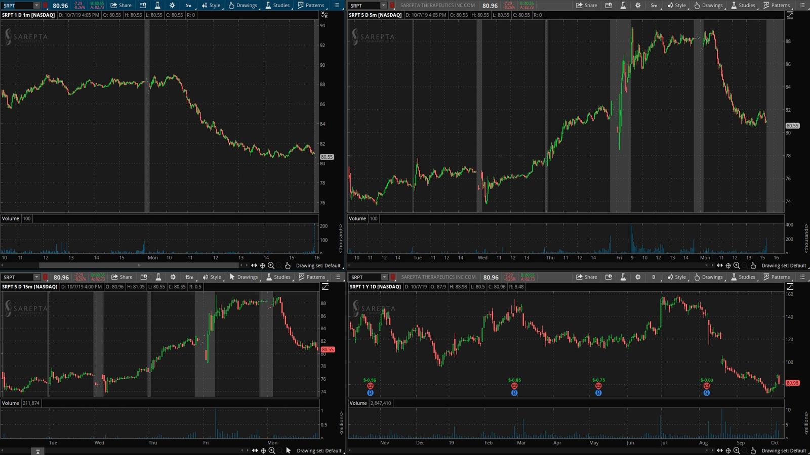SRPT - график акции на фондовой бирже