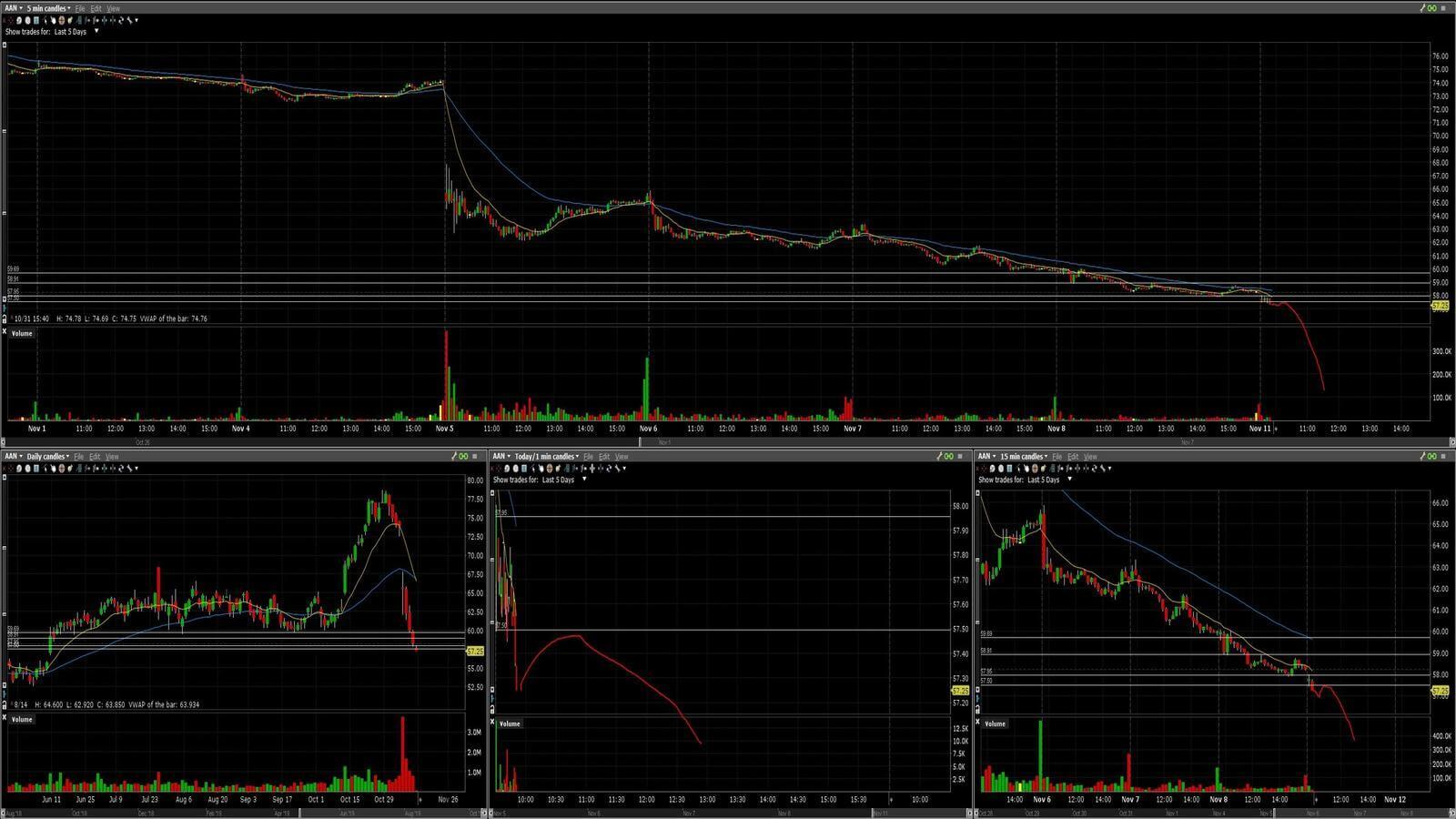 AAN - график акции на фондовой бирже