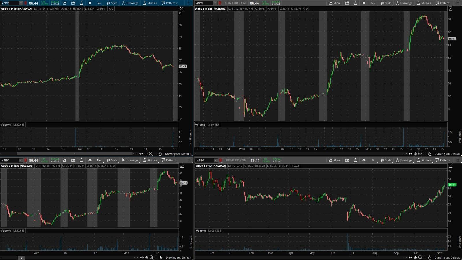 ABBV - график акции на фондовой бирже