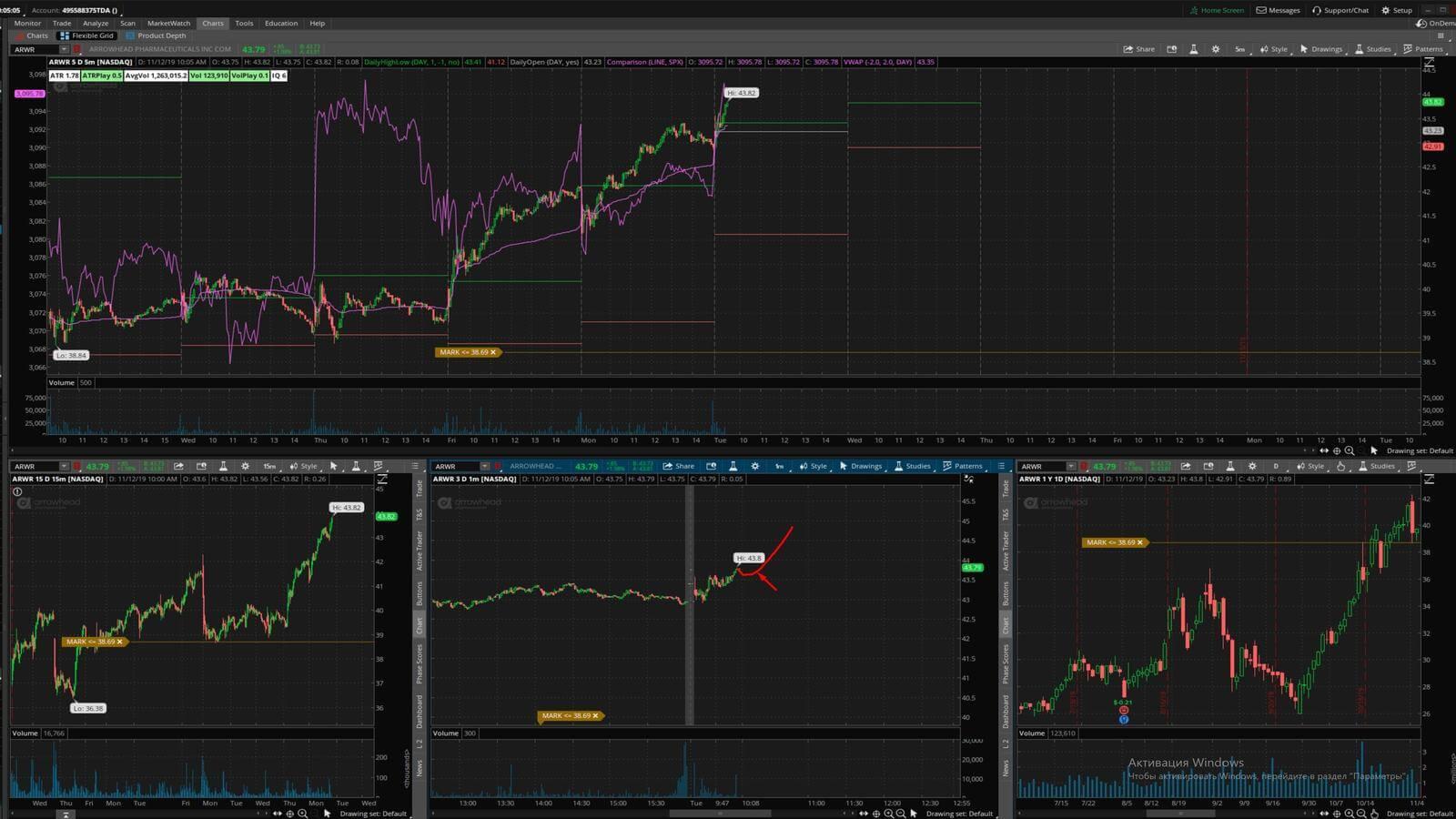 ARWR - график акции на фондовой бирже