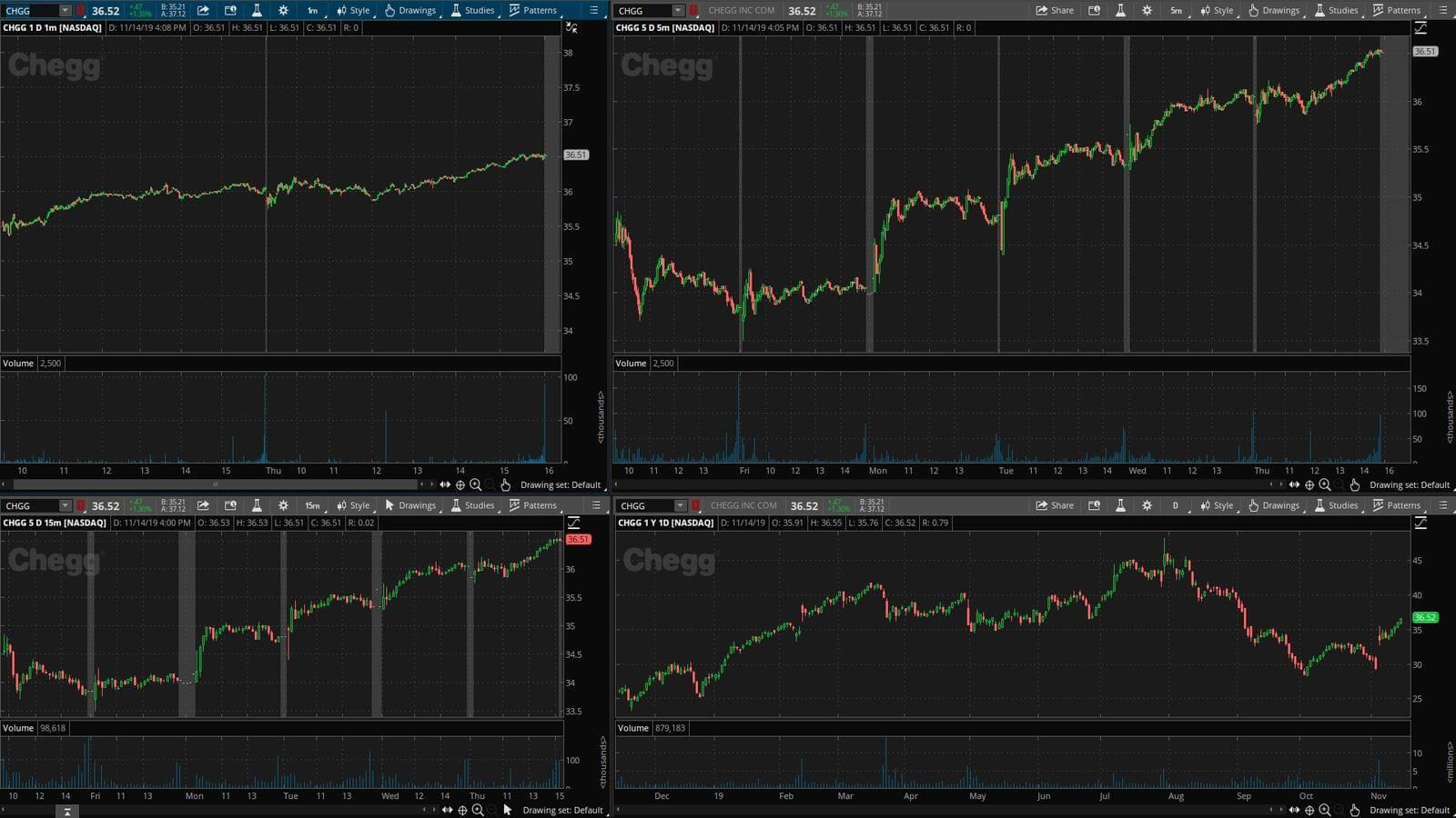 CHGG - график акции на фондовой бирже