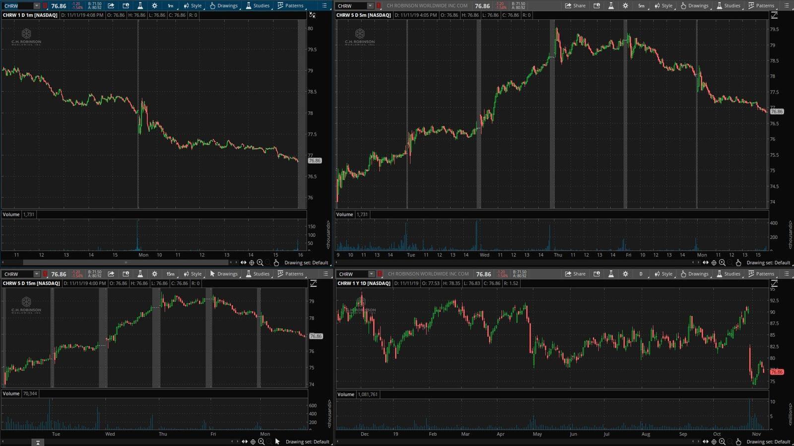 CHRW - график акции на фондовой бирже