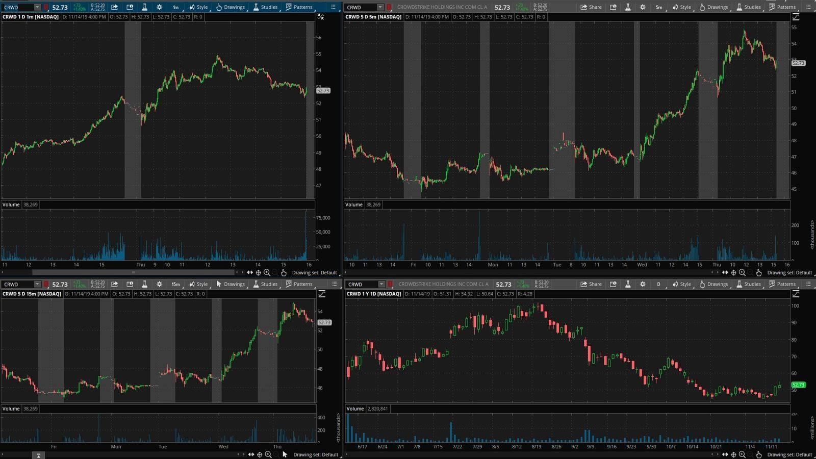 CRWD - график акции на фондовой бирже