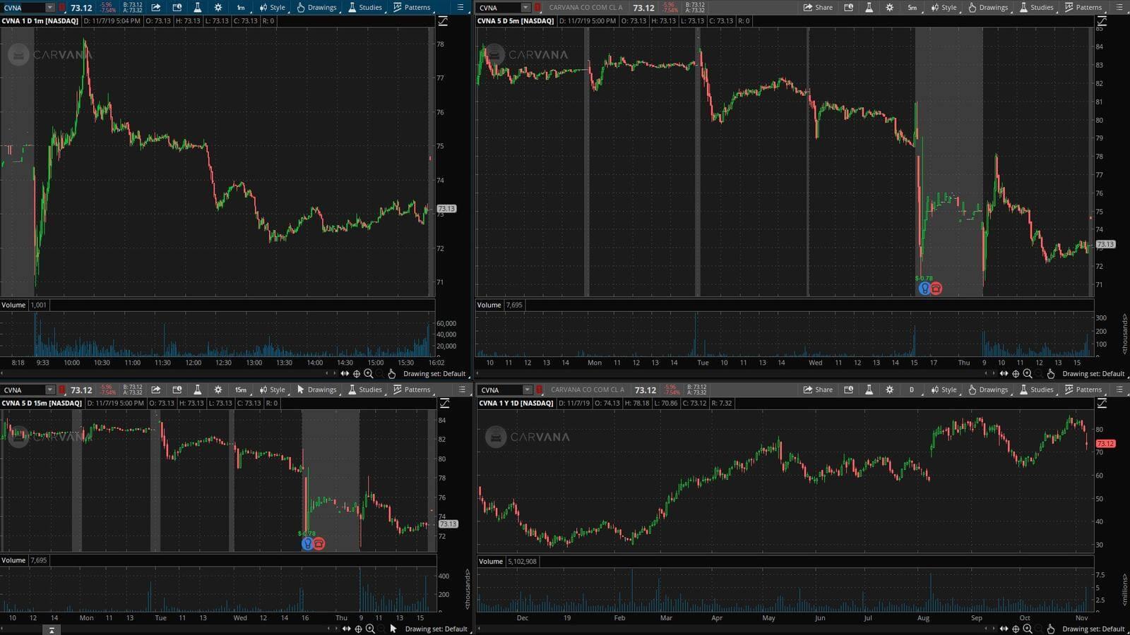 CVNA - график акции на фондовой бирже