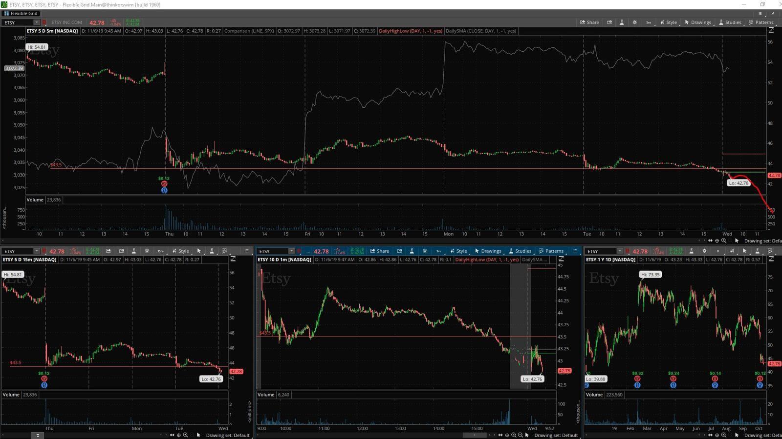 ETSY - график акции на фондовой бирже