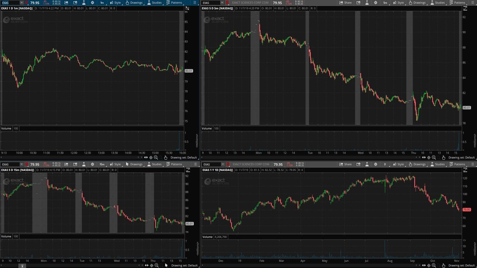 EXAS - график акции на фондовой бирже