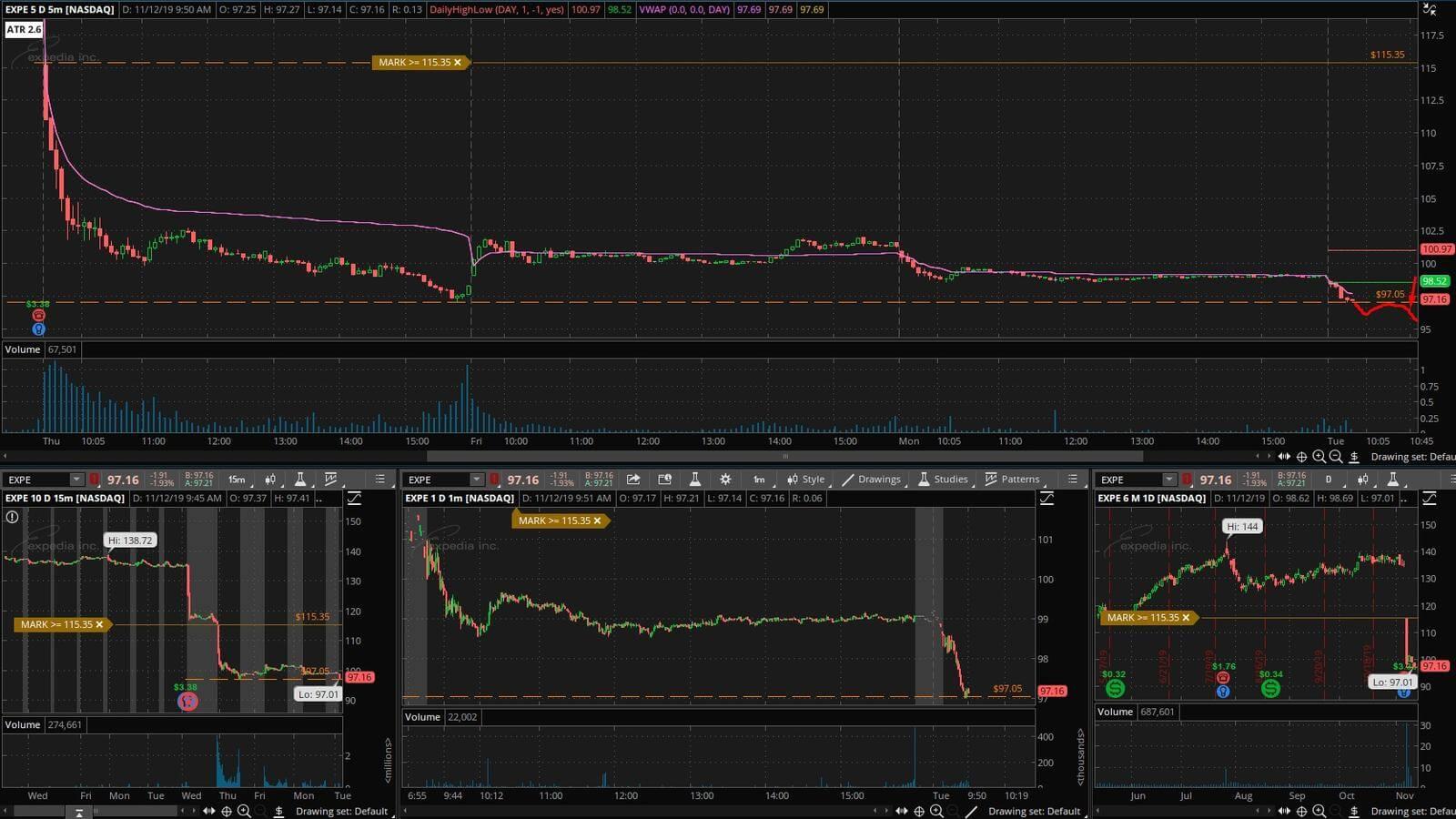 EXPE - график акции на фондовой бирже
