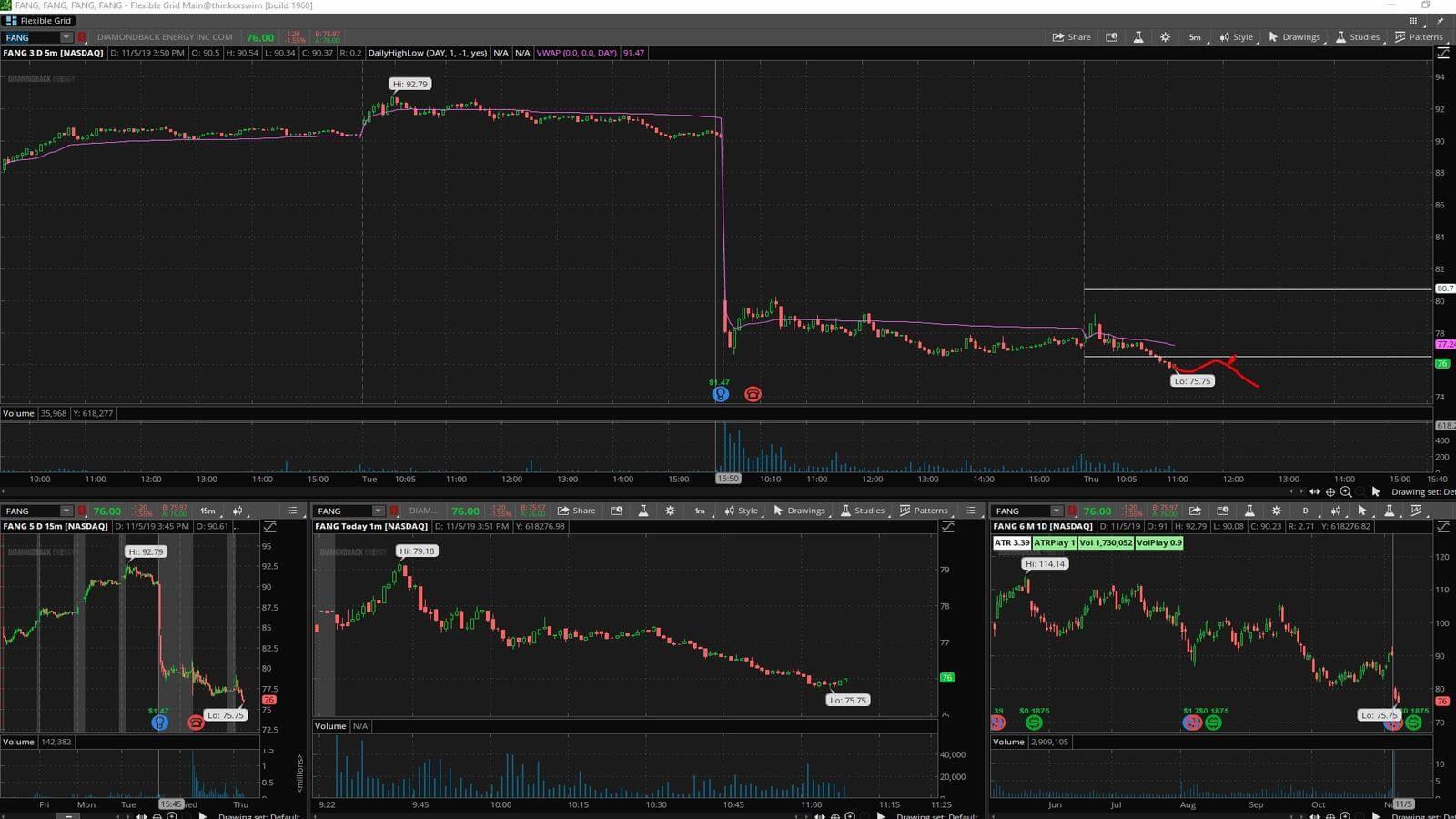 FANG - график акции на фондовой бирже