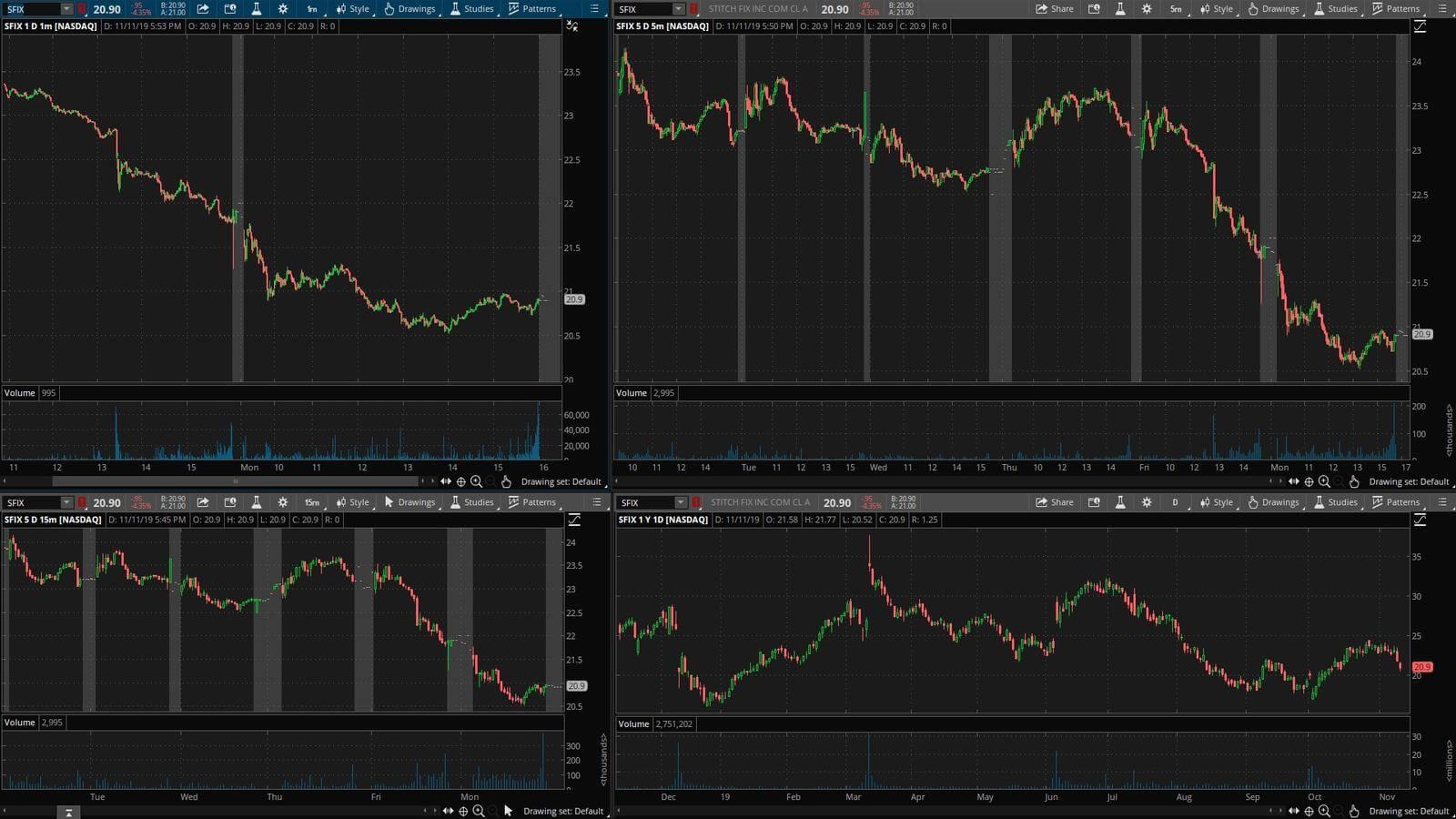 FIX - график акции на фондовой бирже
