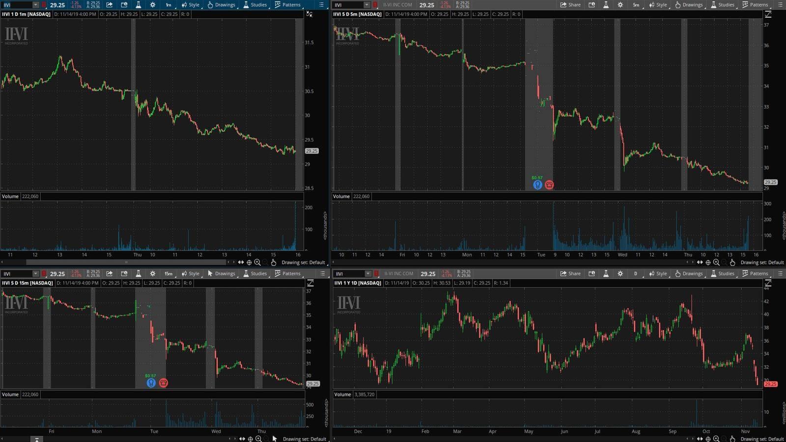 IIWI - график акции на фондовой бирже