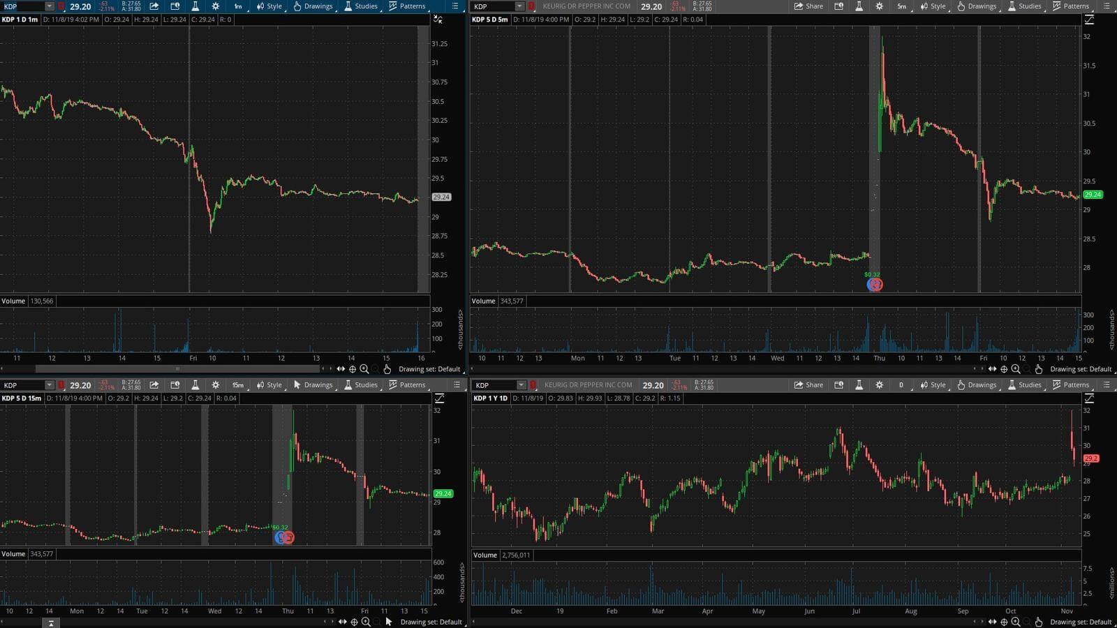 KDP - график акции на фондовой бирже