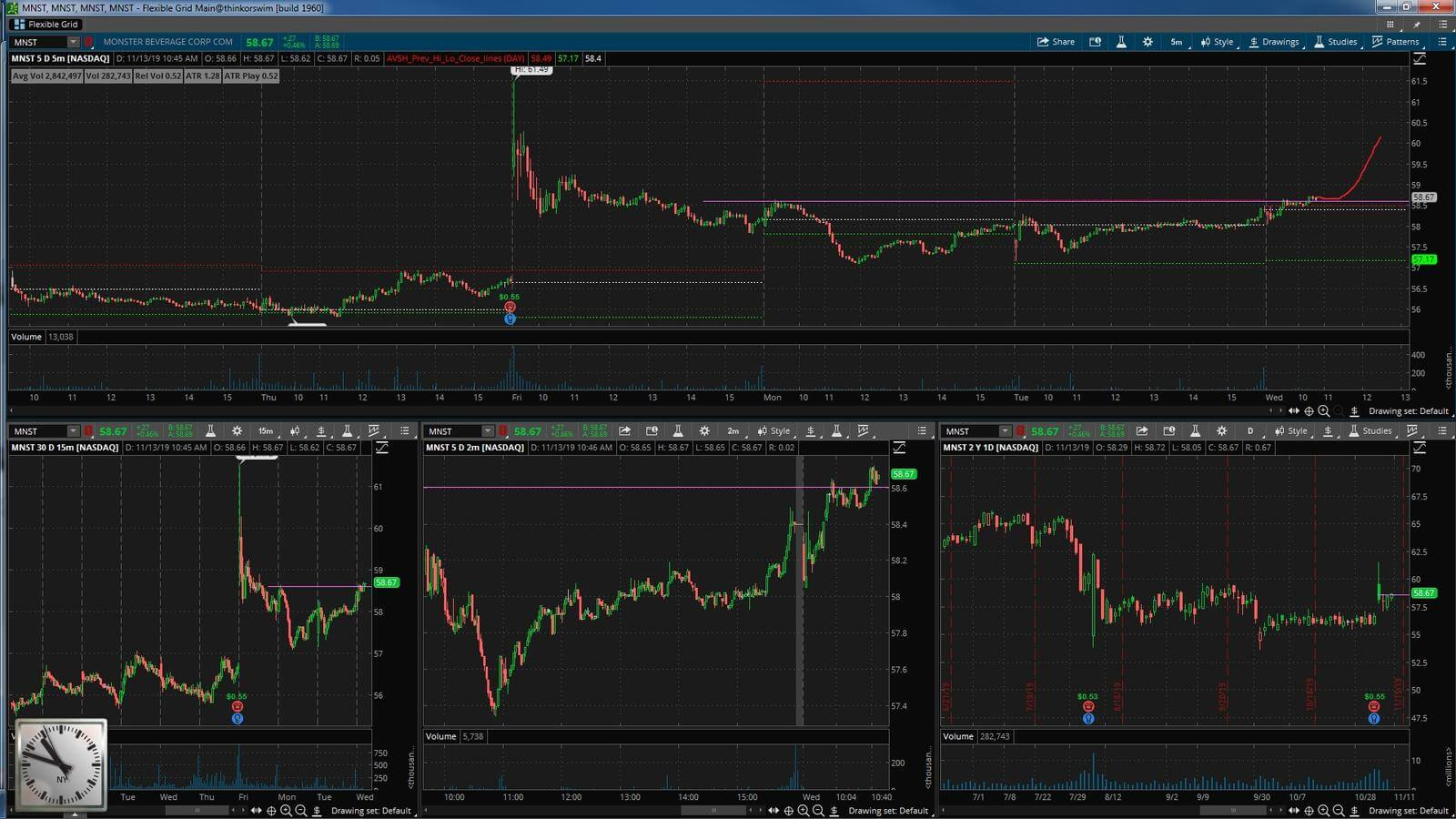 MNST - график акции на фондовой бирже
