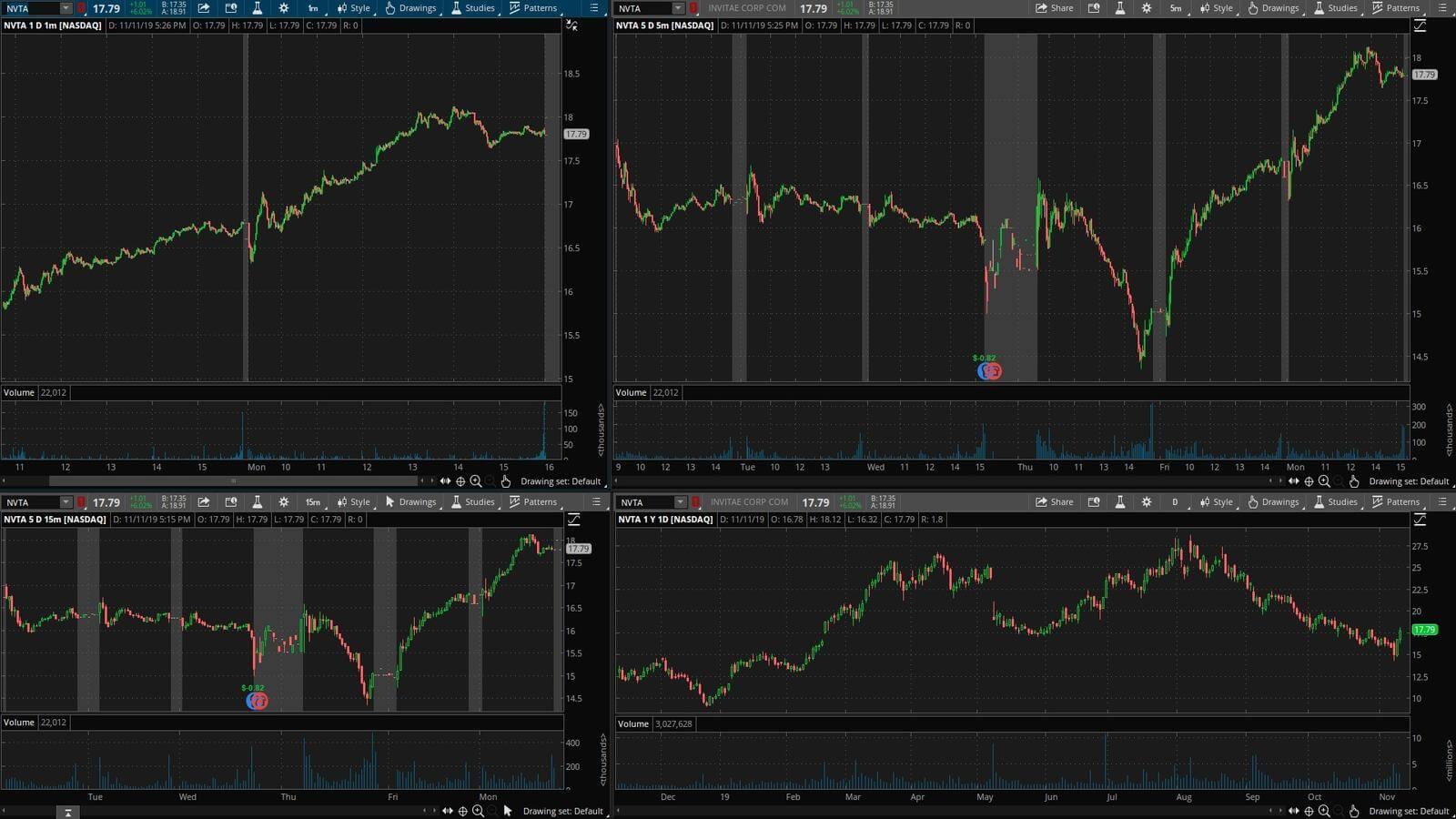 NVTA - график акции на фондовой бирже