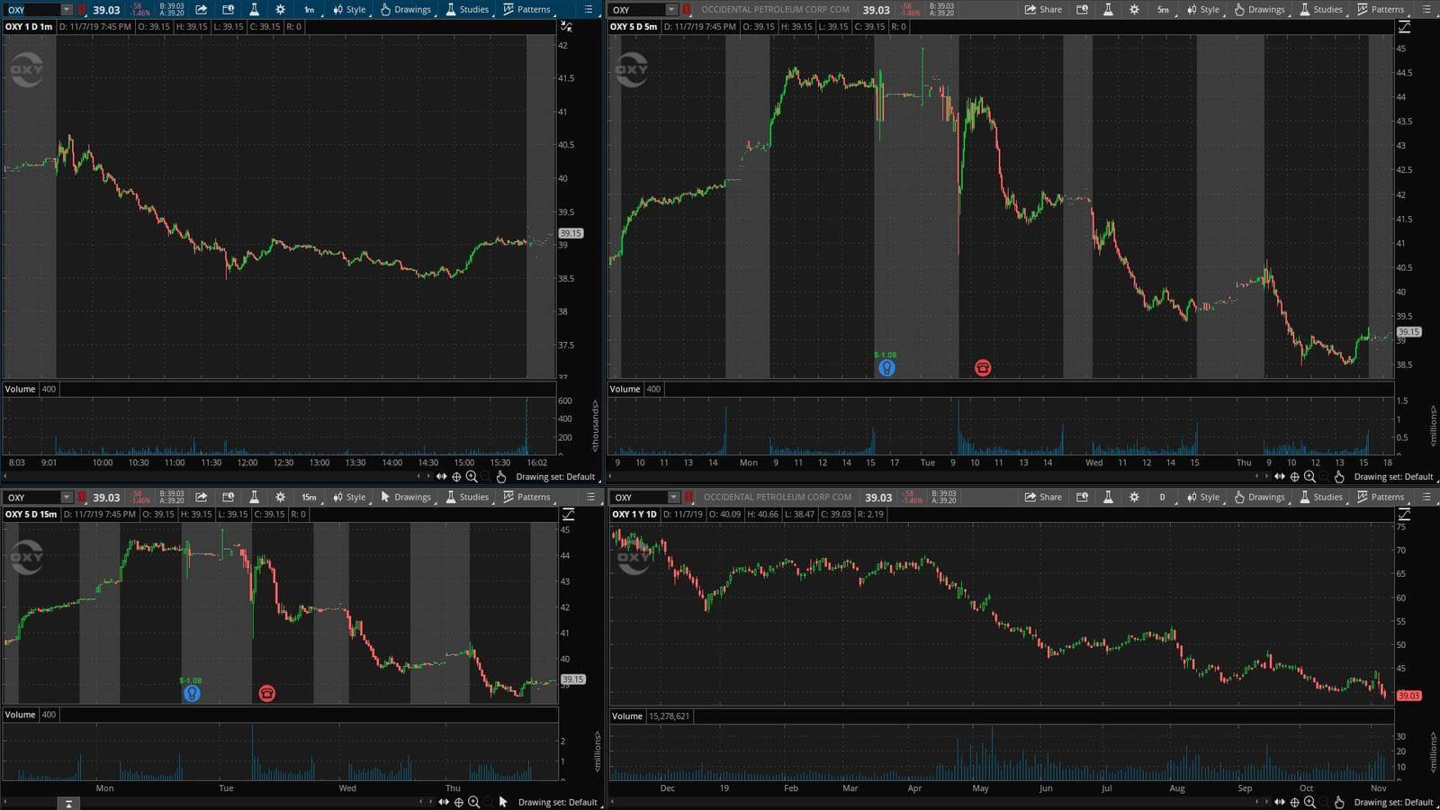 OXY - график акции на фондовой бирже