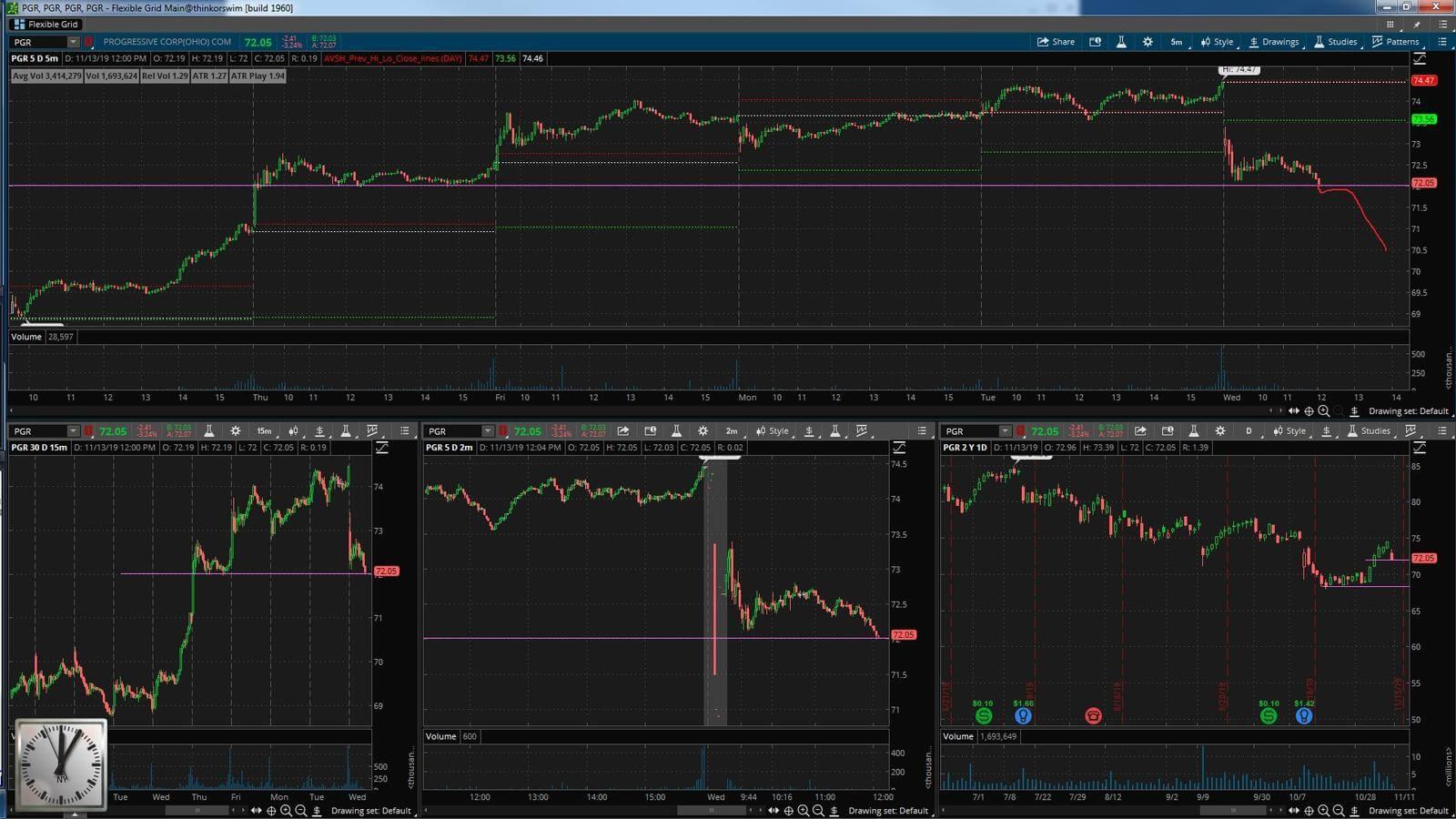 PGR - график акции на фондовой бирже
