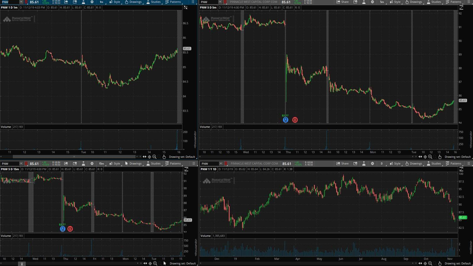 PNW - график акции на фондовой бирже