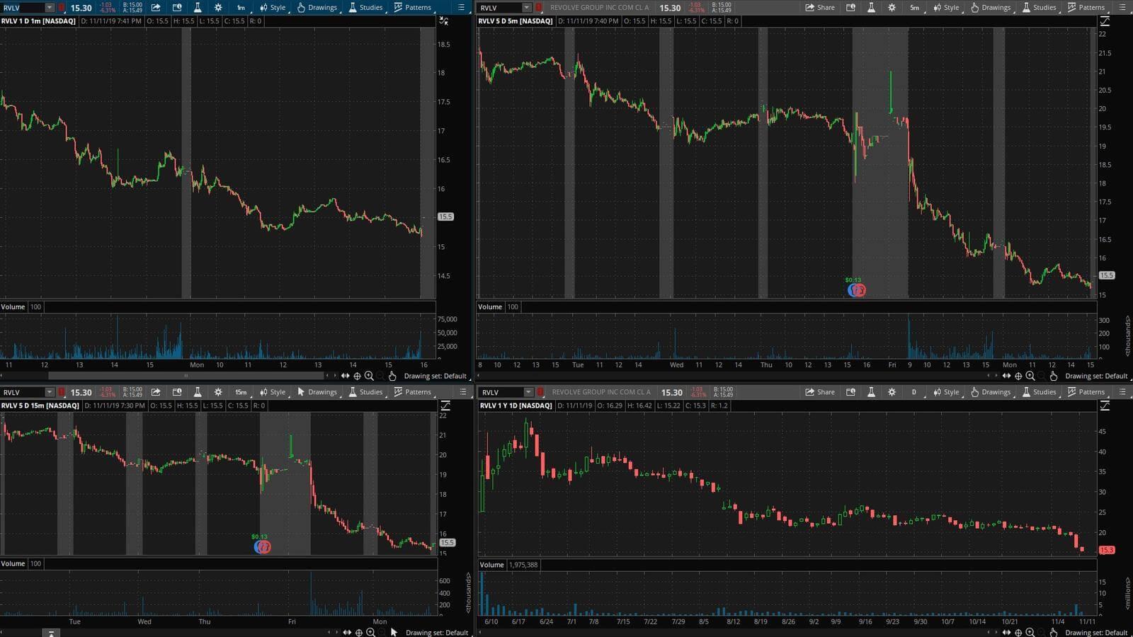 RVLV - график акции на фондовой бирже