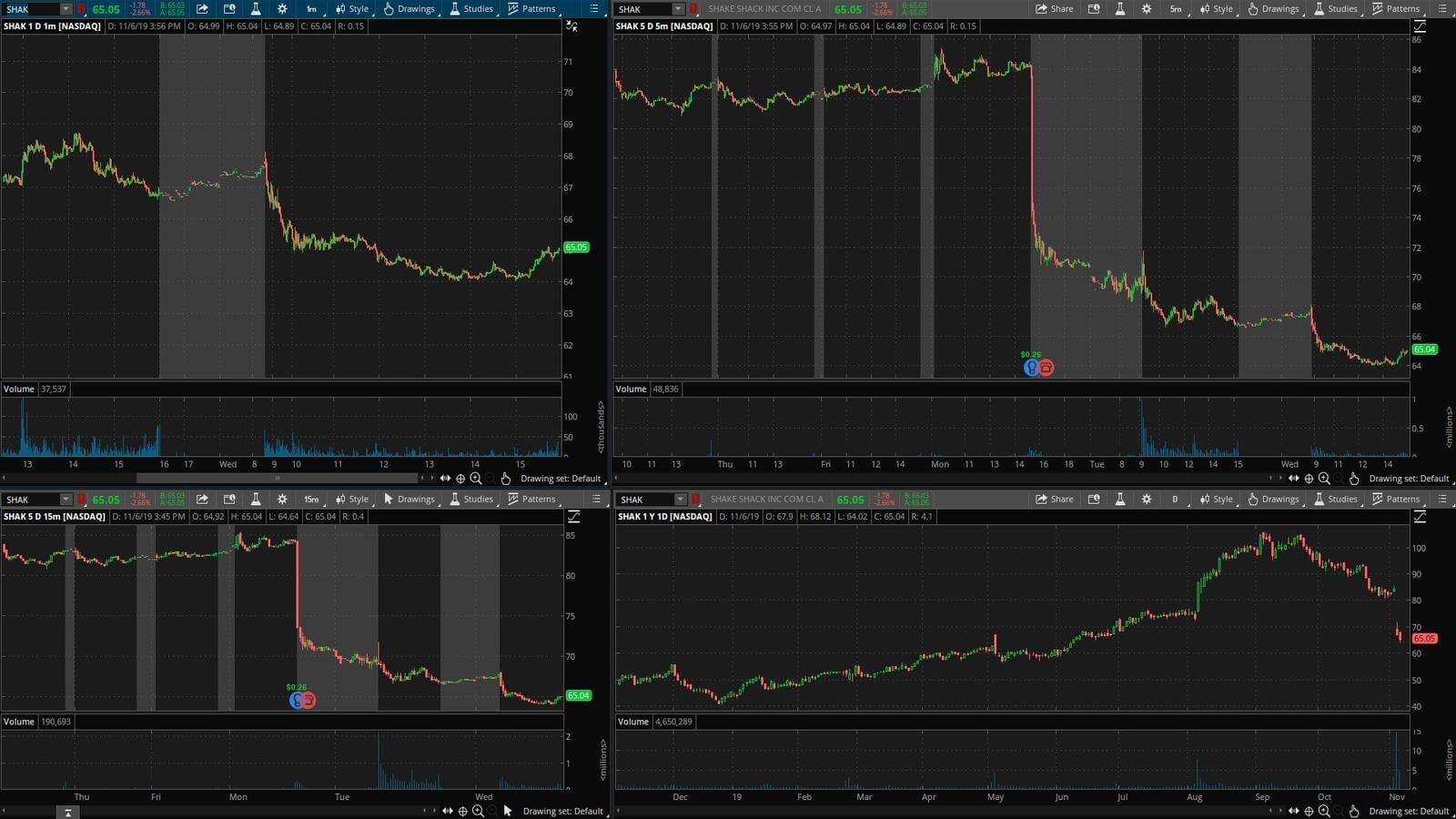 SHAK - график акции на фондовой бирже