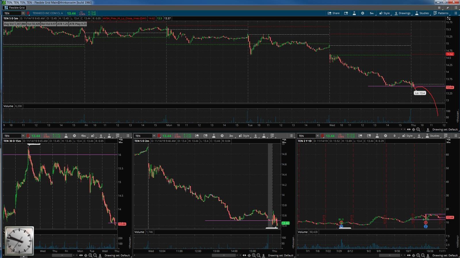 TEN - график акции на фондовой бирже