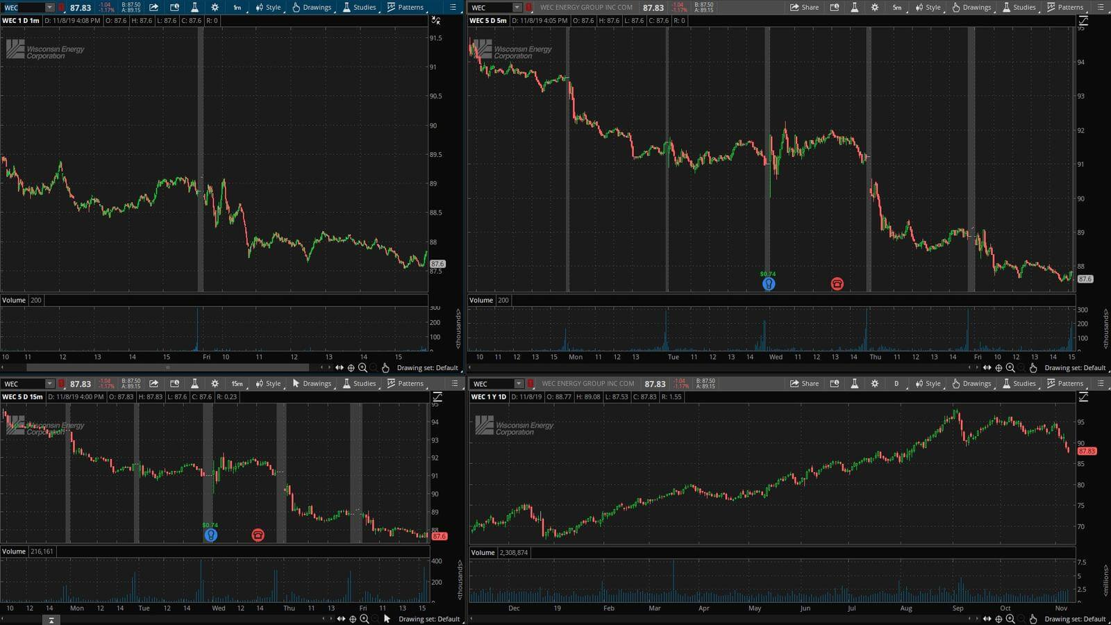 WEC - график акции на фондовой бирже