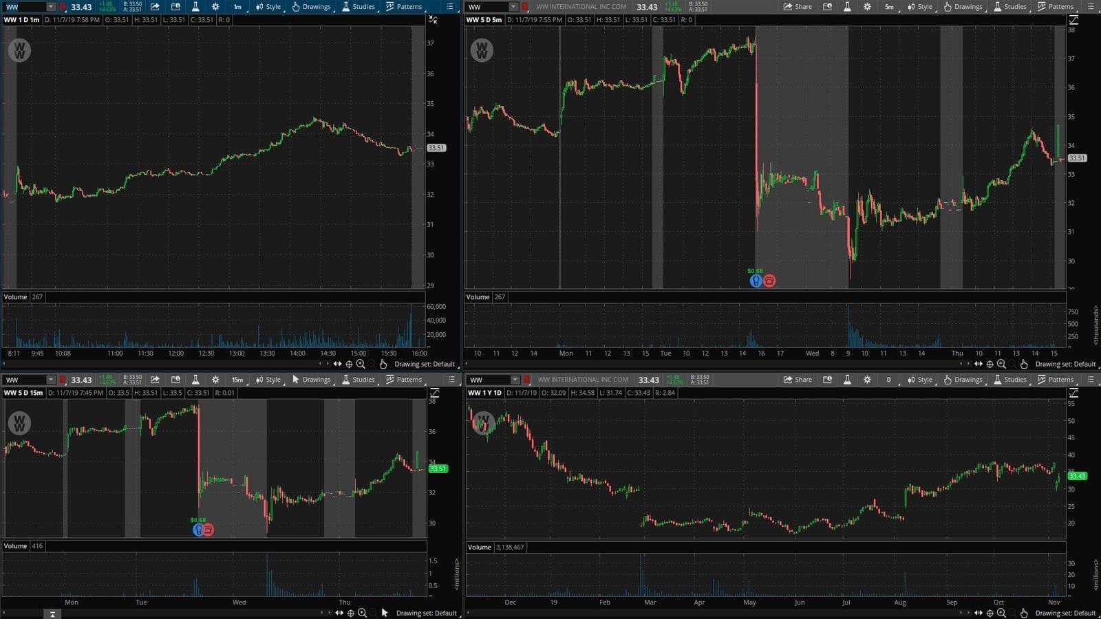 WW - график акции на фондовой бирже