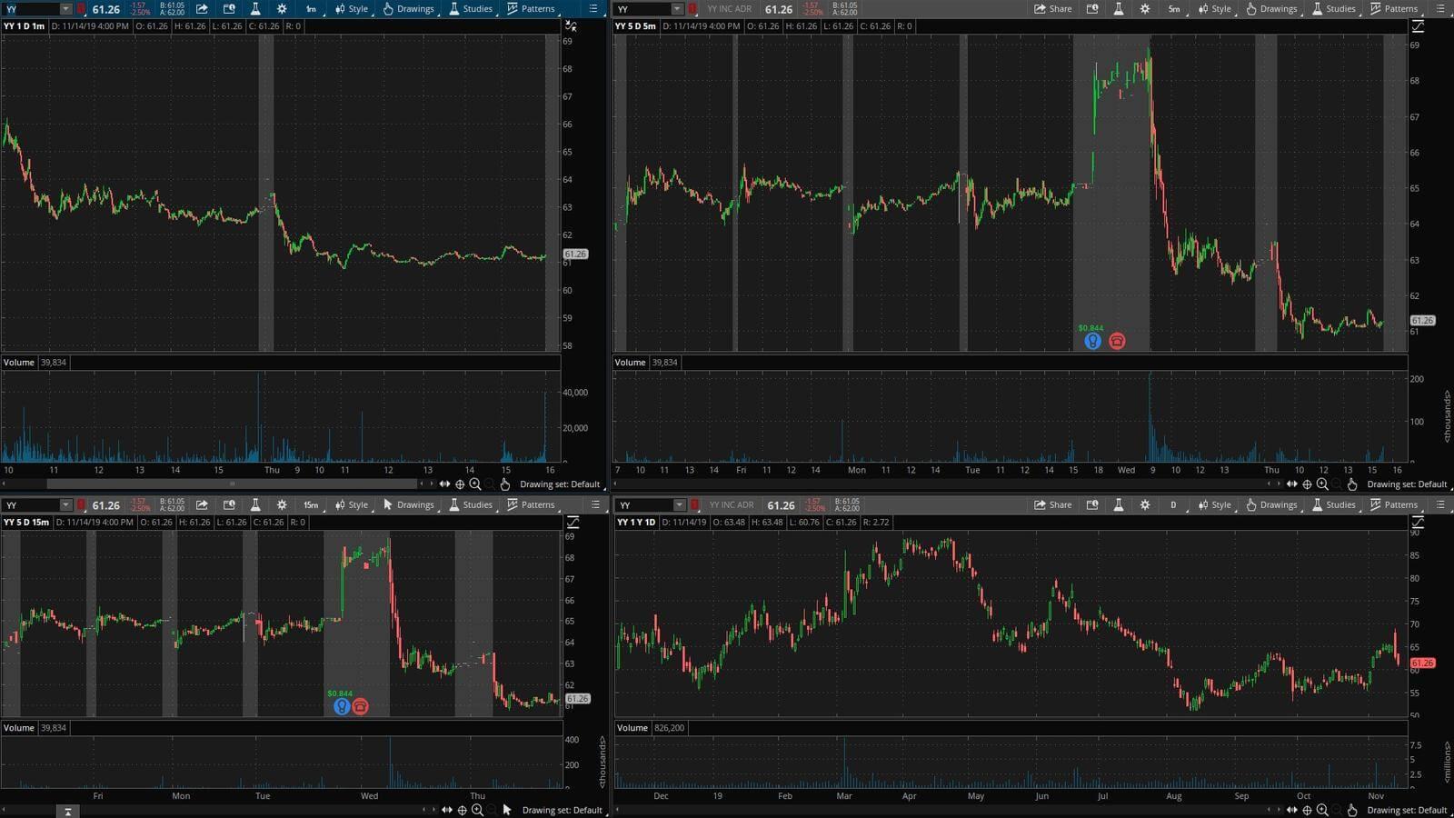 YY - график акции на фондовой бирже